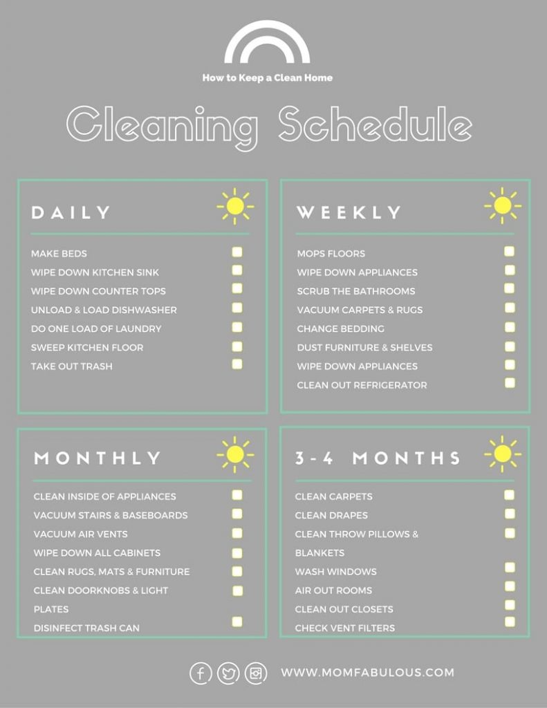 The best way to make sure we're taking care of our homes and keeping them clean and us healthy is with a routine. Once you nail down a routine that works for your family and you do it consistently for a couple of months, it'll become a habit and you'll start to notice when you slack off. Here's a basic, but hopefully helpful, cleaning chart you can print out and keep posted somewhere you'll see it. I hope these tips and chart help you keep a clean home and your family healthy.